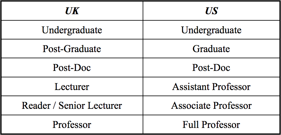academic rank titles: a rough summary | vocalized/vocalised